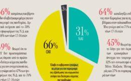 Δημοσκόπηση: Δύο στους τρεις δηλώνουν πως η κυβέρνηση απέτυχε στη διαχείριση του Covid